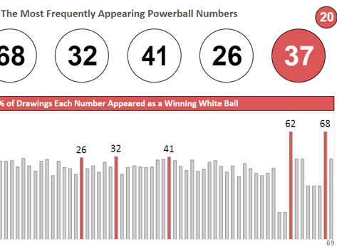 Frequency of Winning Powerball Numbers