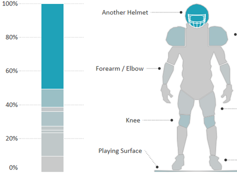 What collisions cause the most concussions in the NFL?