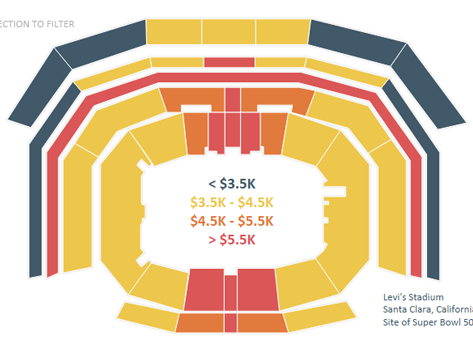 The Cost of Attending Super Bowl 50