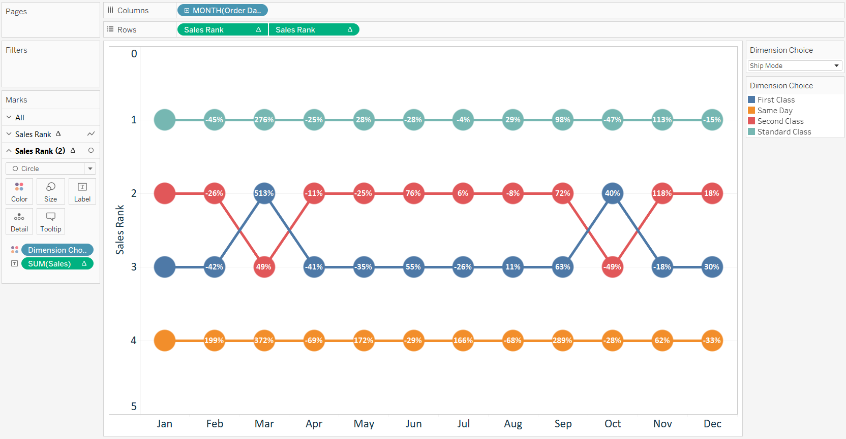 tableau-bump-chart-sales-by-ship-mode