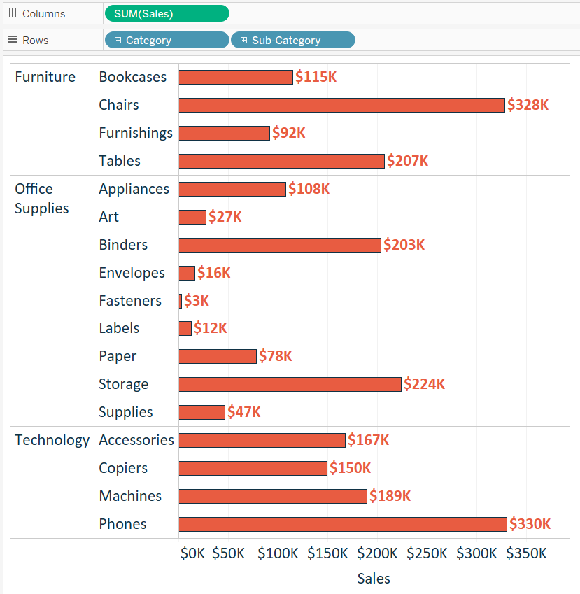 tableau-sales-by-category-and-sub-category-bar-chart