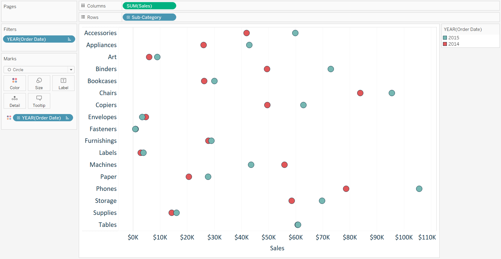 tableau-sales-by-sub-category-dot-plot