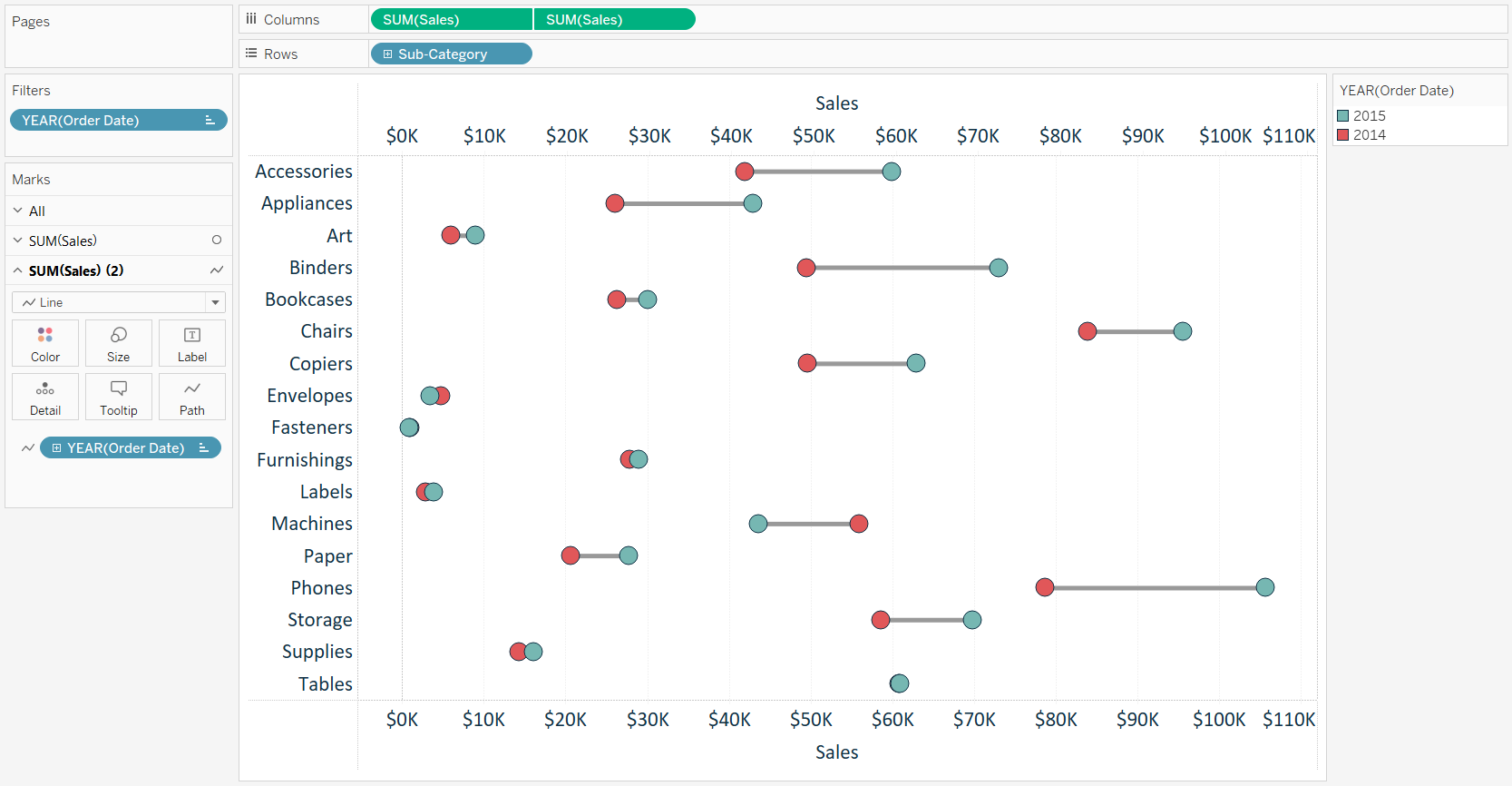 Tableau 201: How to Make Dumbbell Charts | Playfair Data