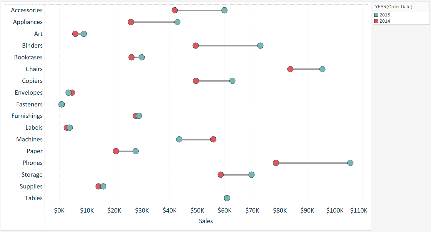 tableau-sales-by-sub-category-dumbbell-chart