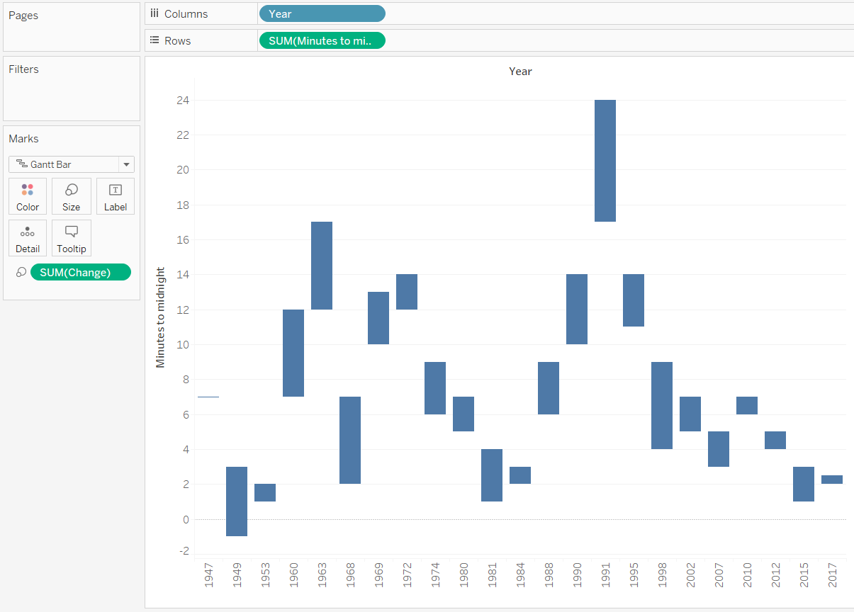 Tablueprint 4 how to make a dual axis waterfall chart in tableau tableau minutes to midnight by year gantt chart with size nvjuhfo Image collections