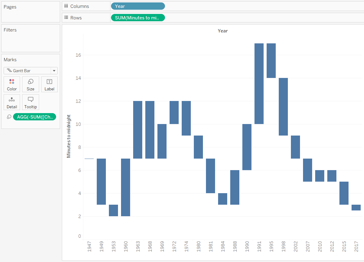 Tablueprint 4 how to make a dual axis waterfall chart in tableau tableau waterfall chart start pooptronica Image collections