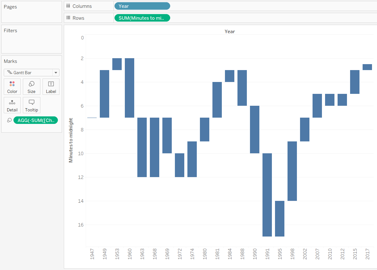 Tablueprint 4 how to make a dual axis waterfall chart in tableau tableau waterfall chart with reverse scale nvjuhfo Choice Image
