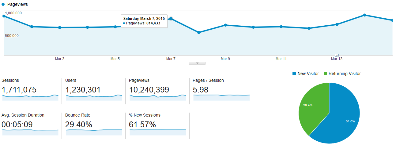 Google Analytics Dashboard Actions and Tooltips