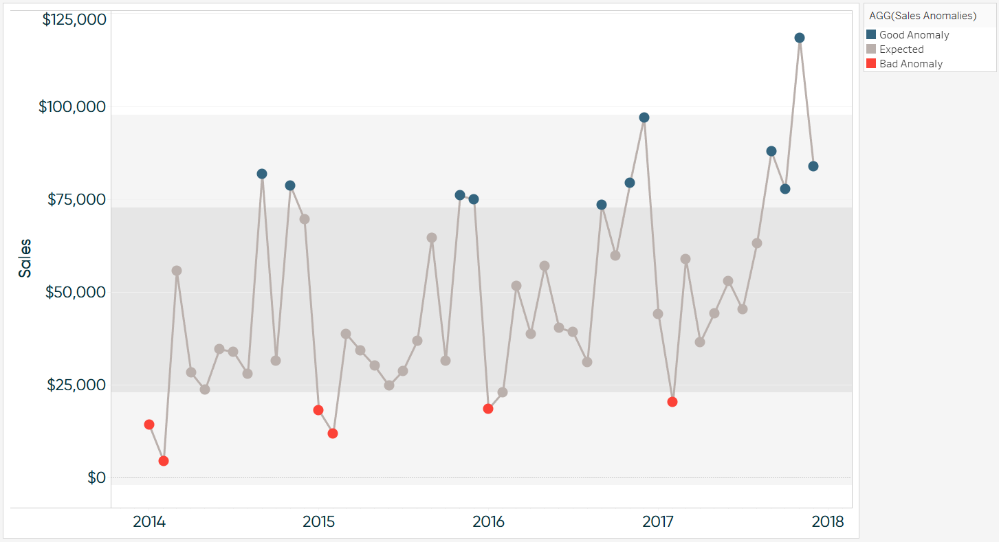 Tableau Anomaly Detection Sales by Month Final