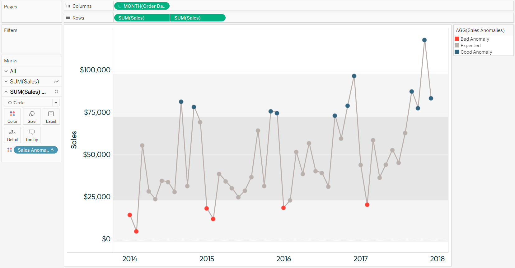 Tableau Anomaly Detection with Sales Anomalies Calculated Field