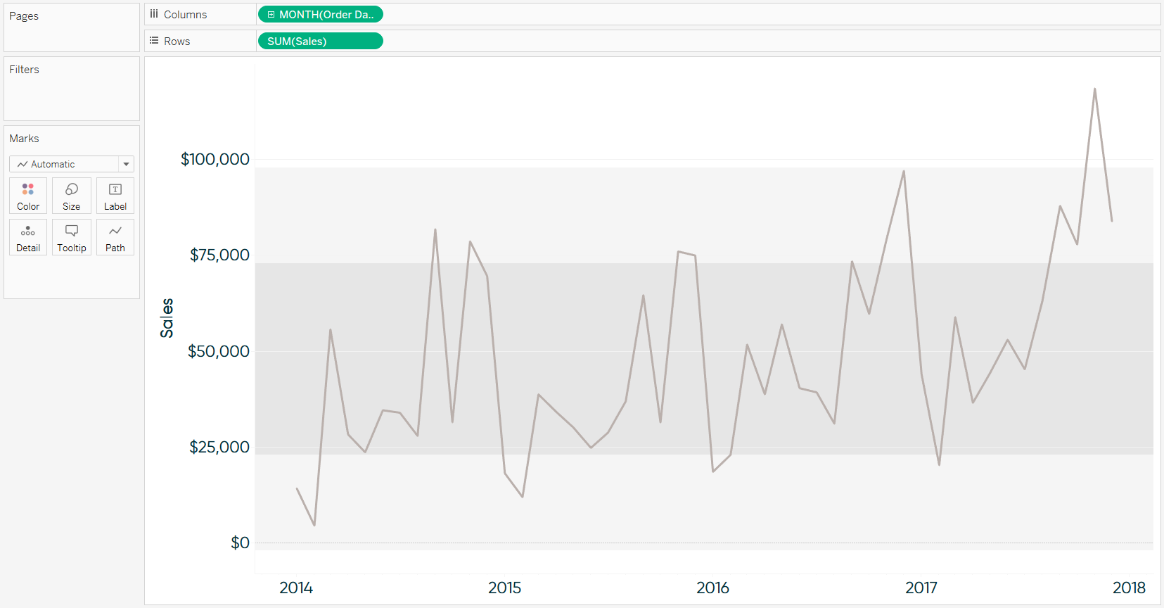 Tableau Sales by Month Trend Line with Reference Distributions