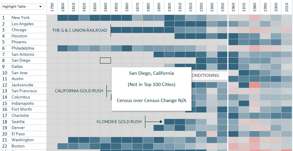 Dynamic Tooltips in Tableau