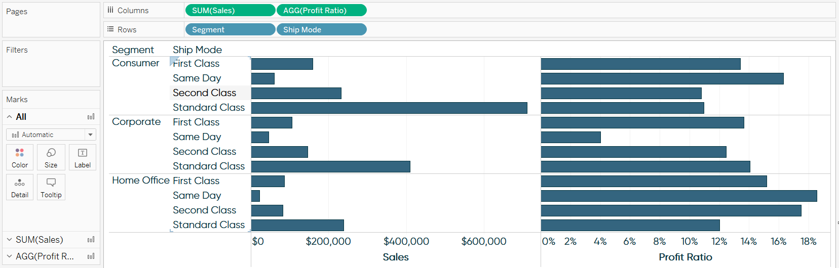 Tableau Sales and Profit Ratio by Segment and Ship Mode Dimension No Tooltip