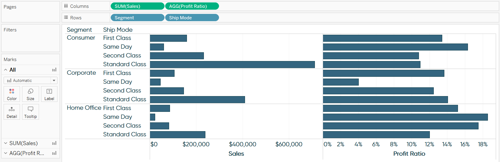 Tableau Sales and Profit Ratio by Segment and Ship Mode