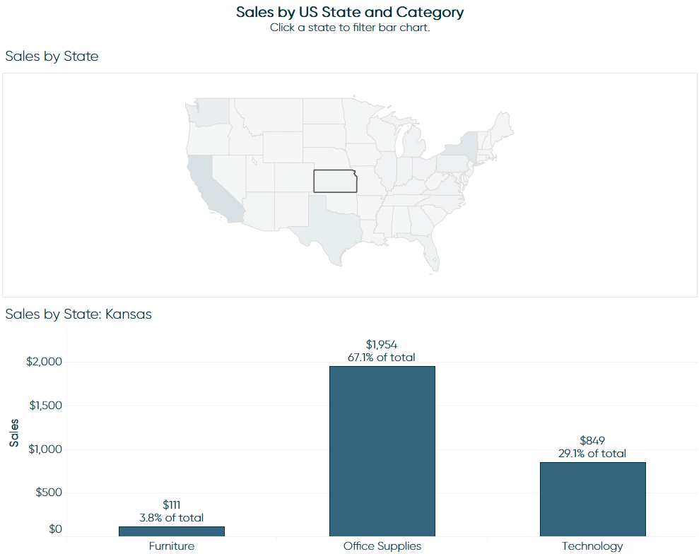Tableau Filled Map and Bar Chart with Dashboard Actions