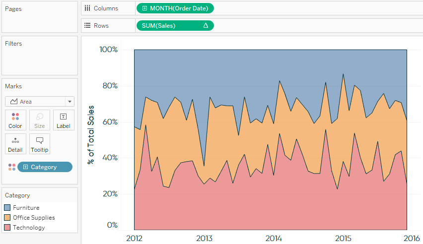 Tableau Sales by Category Over Time Area Chart