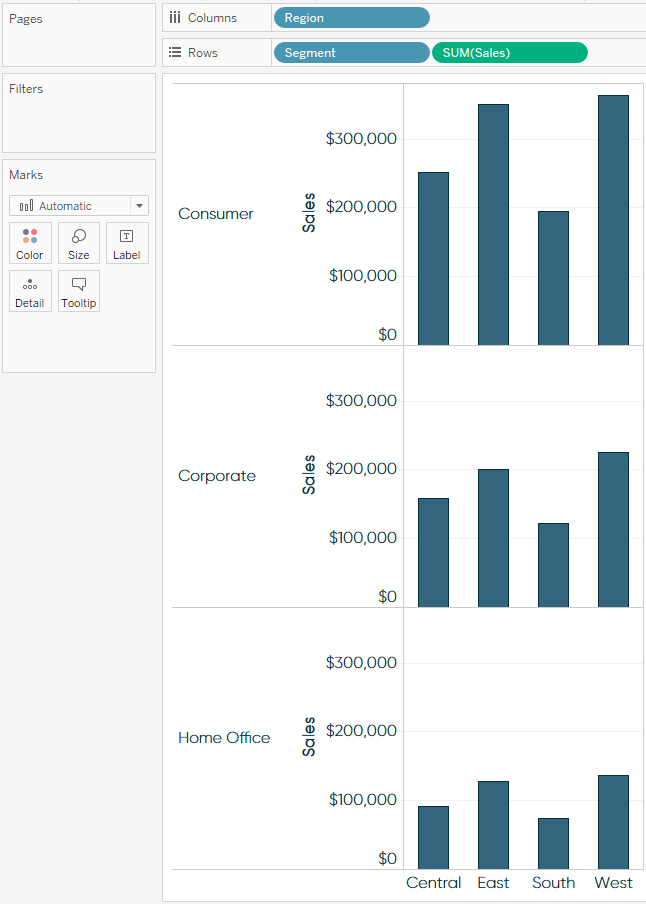 Tableau Sales by Region and Segment Bar Chart