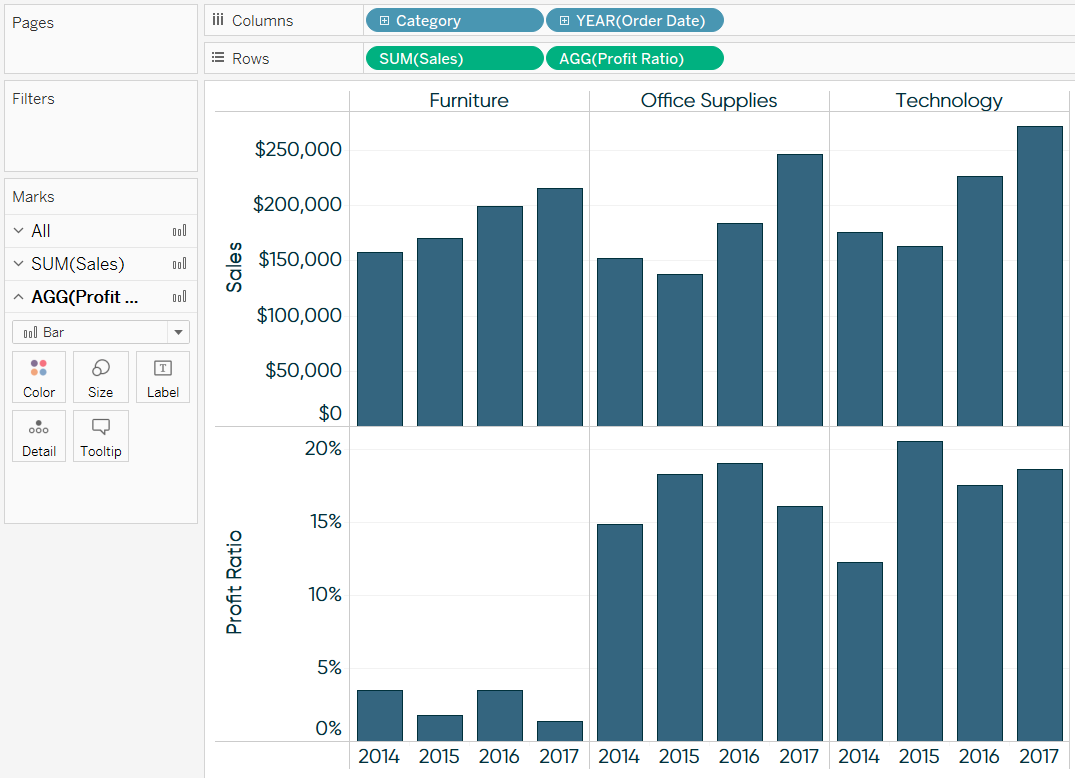 3 Ways to Use Dual-Axis Combination Charts in Tableau