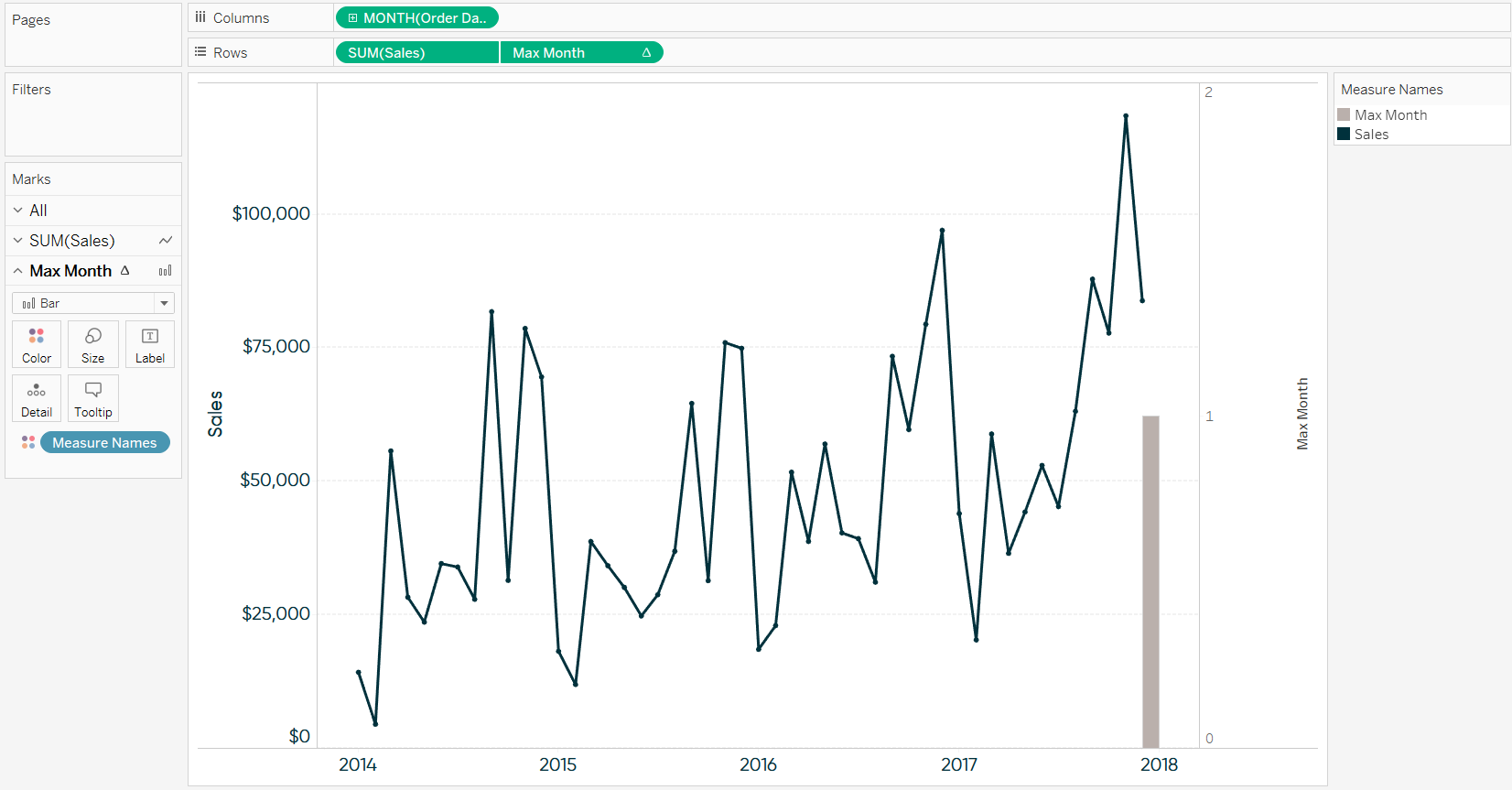 Tableau Dual-Axis Combo Chart Sales by Max Month