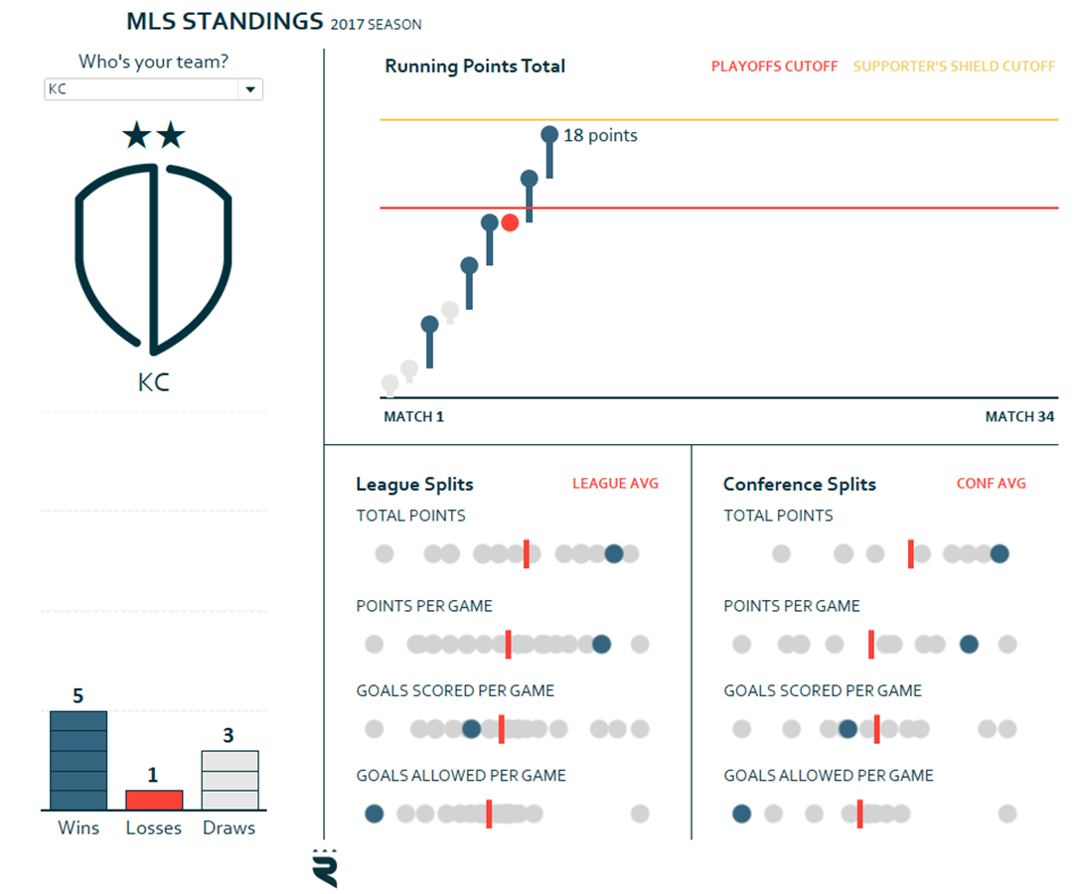 MLS Standings with Data Visualization Narrative