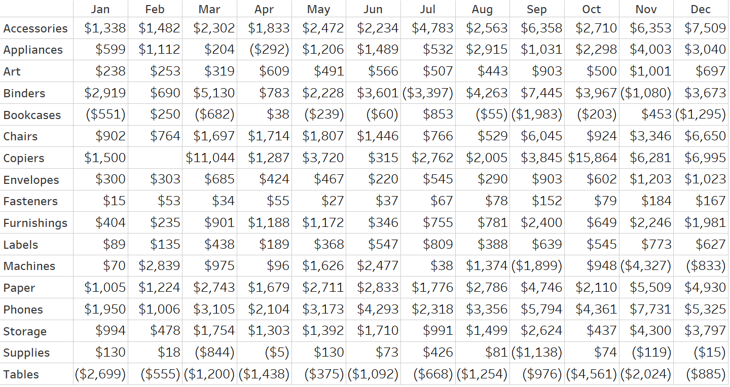 Sales by Month by Sub-Category Text Table