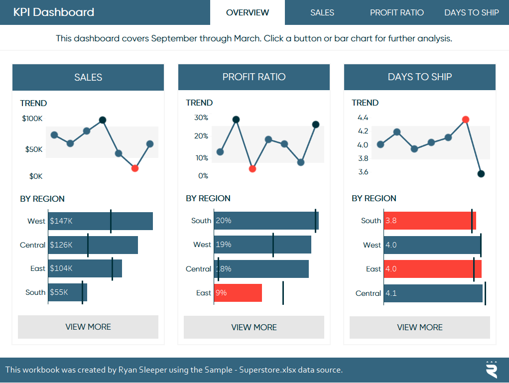Tableau UI KPI Example Dashboard