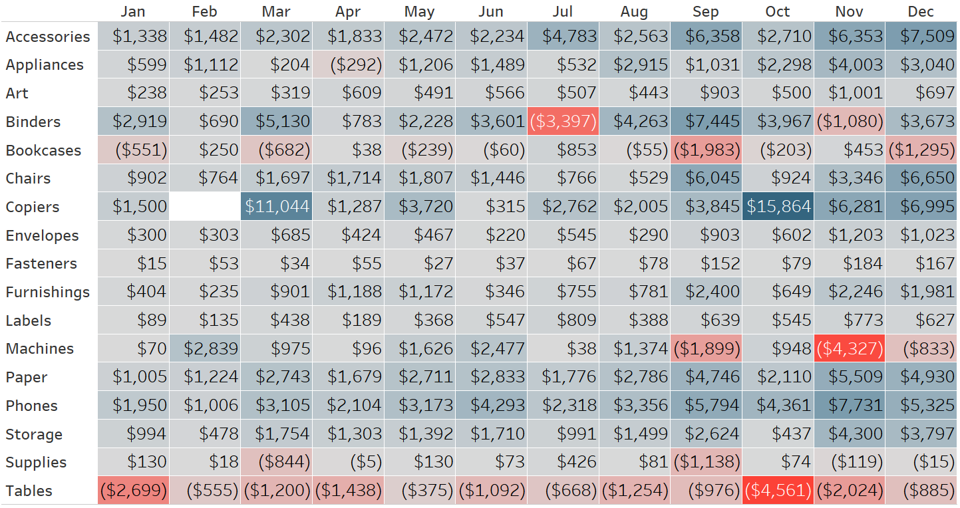 Category by Month Tableau Sample Superstore Highlight Table