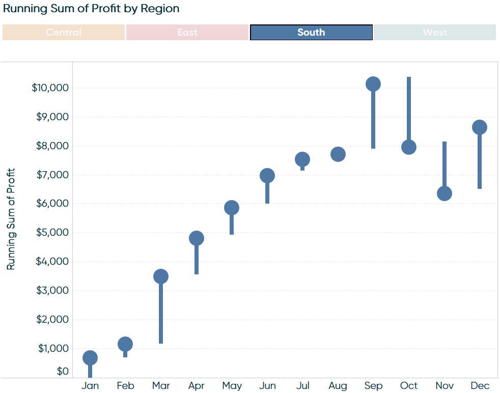 Tableau Highlight Table Navigation Filtered to South Region