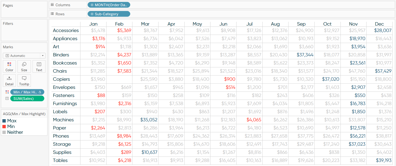 Tableau Crosstab with Highlight Table Across Calculation