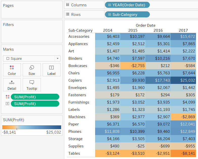 Tableau Default Highlight Table Order Date Sub-Category Profit