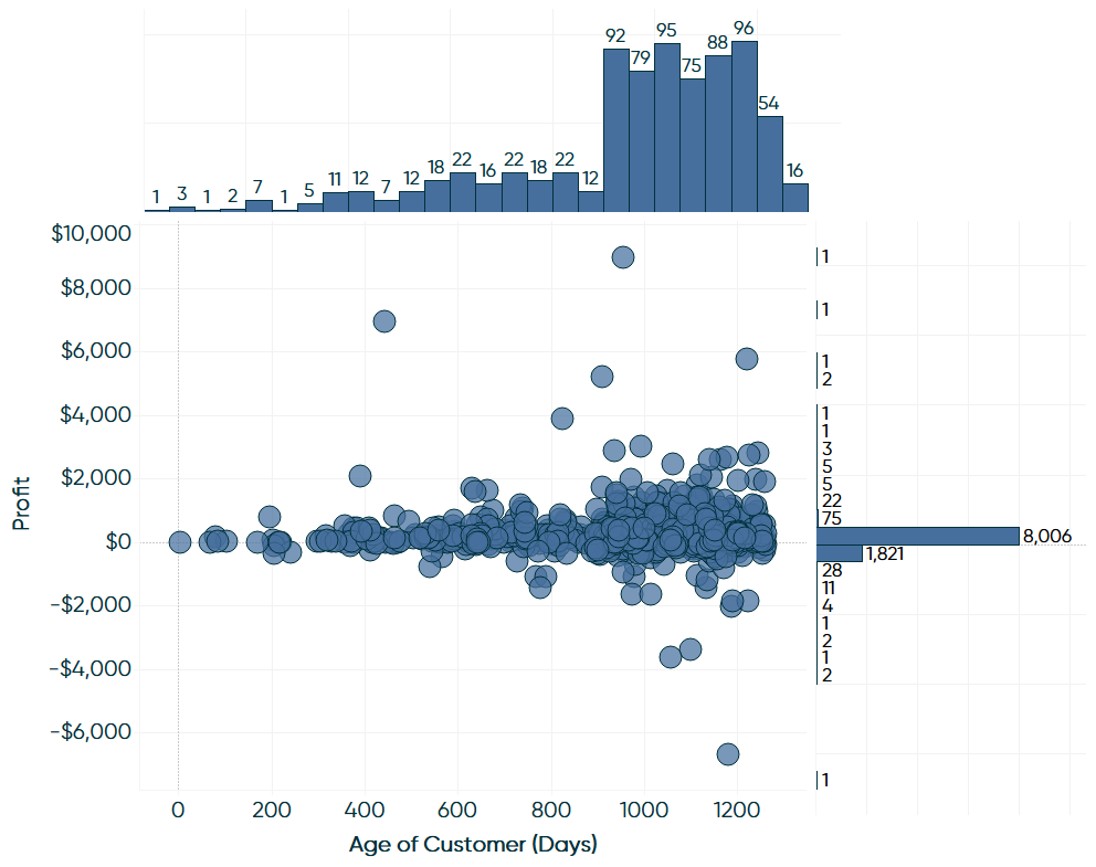 Final Marginal Histograms in Tableau