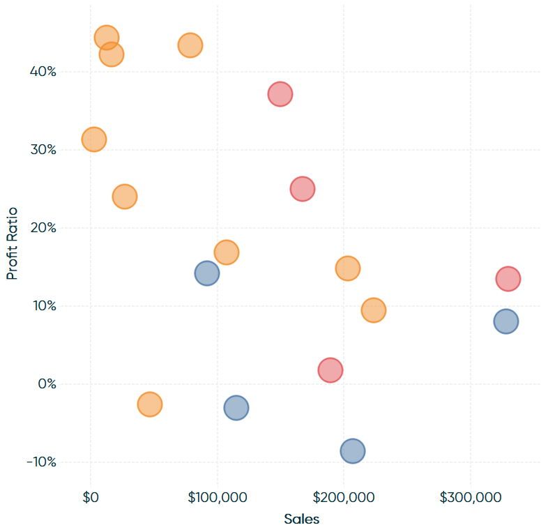 Final Profit Ratio and Sales by Sub-Category and Category Scatter Plot in Tableau