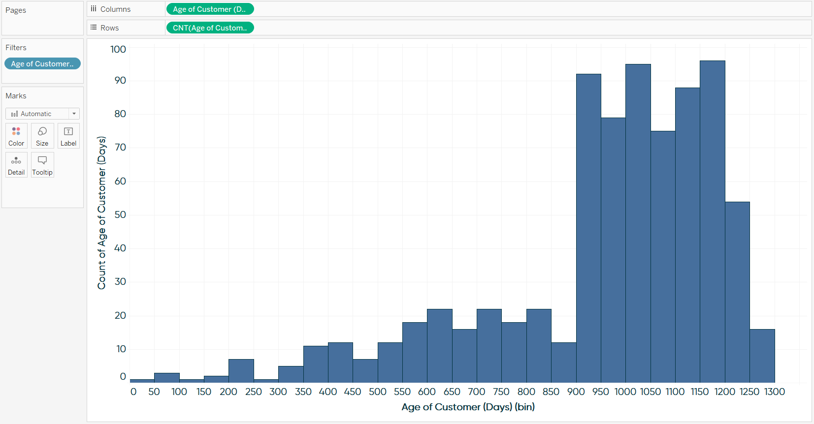 Histogram of Age of Customer (Days) in Tableau