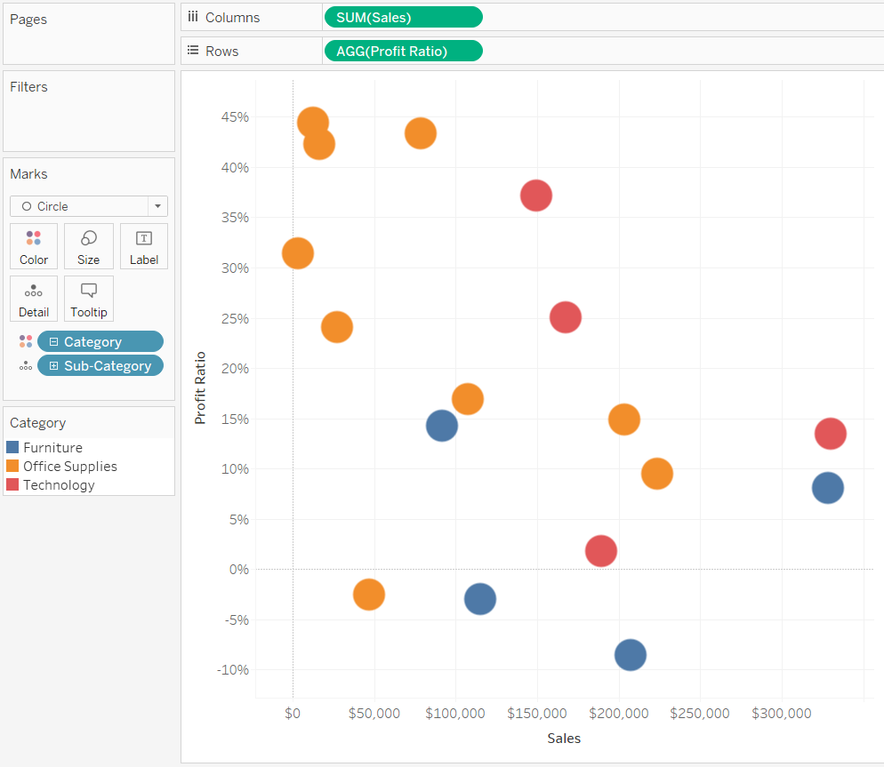 Profit Ratio and Sales by Sub-Category and Colored by Segment Scatter Plot in Tableau