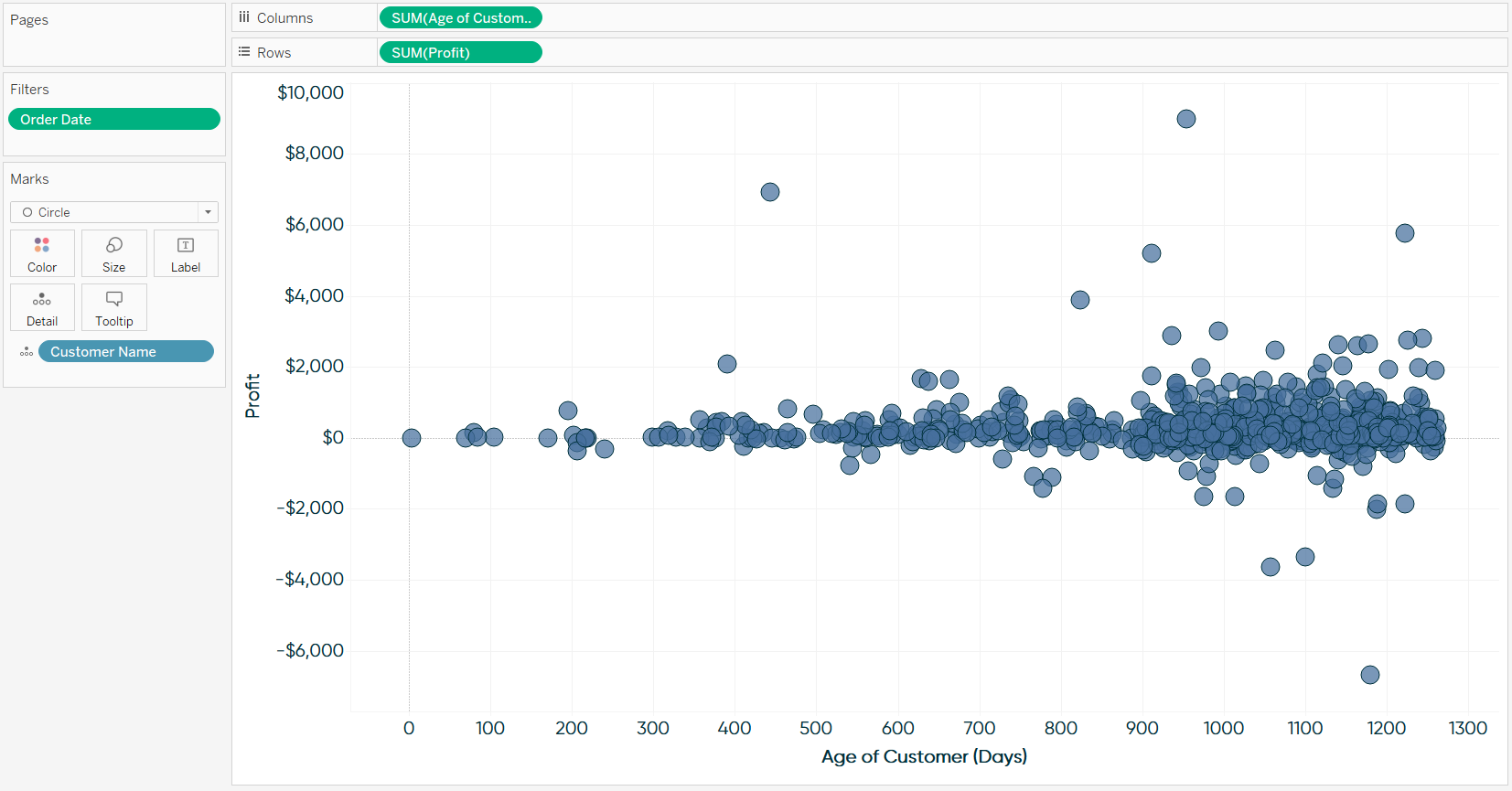 Profit and Age of Customer by Customer Name Scatter Plot in Tableau