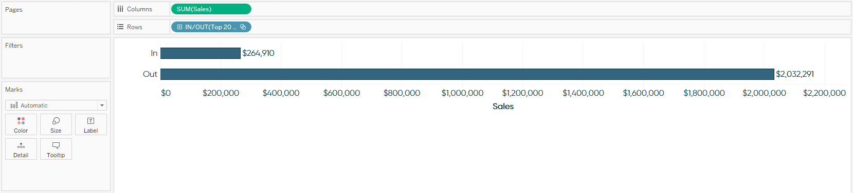Sales by In or Out of Tableau Set