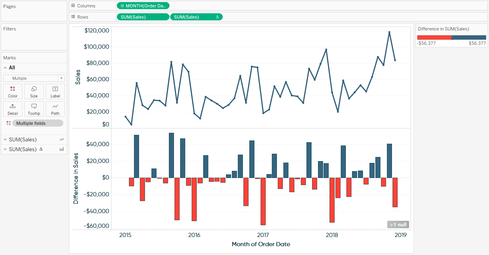 Two Row Combination Chart Showing Sales and Month over Month Difference in Tableau