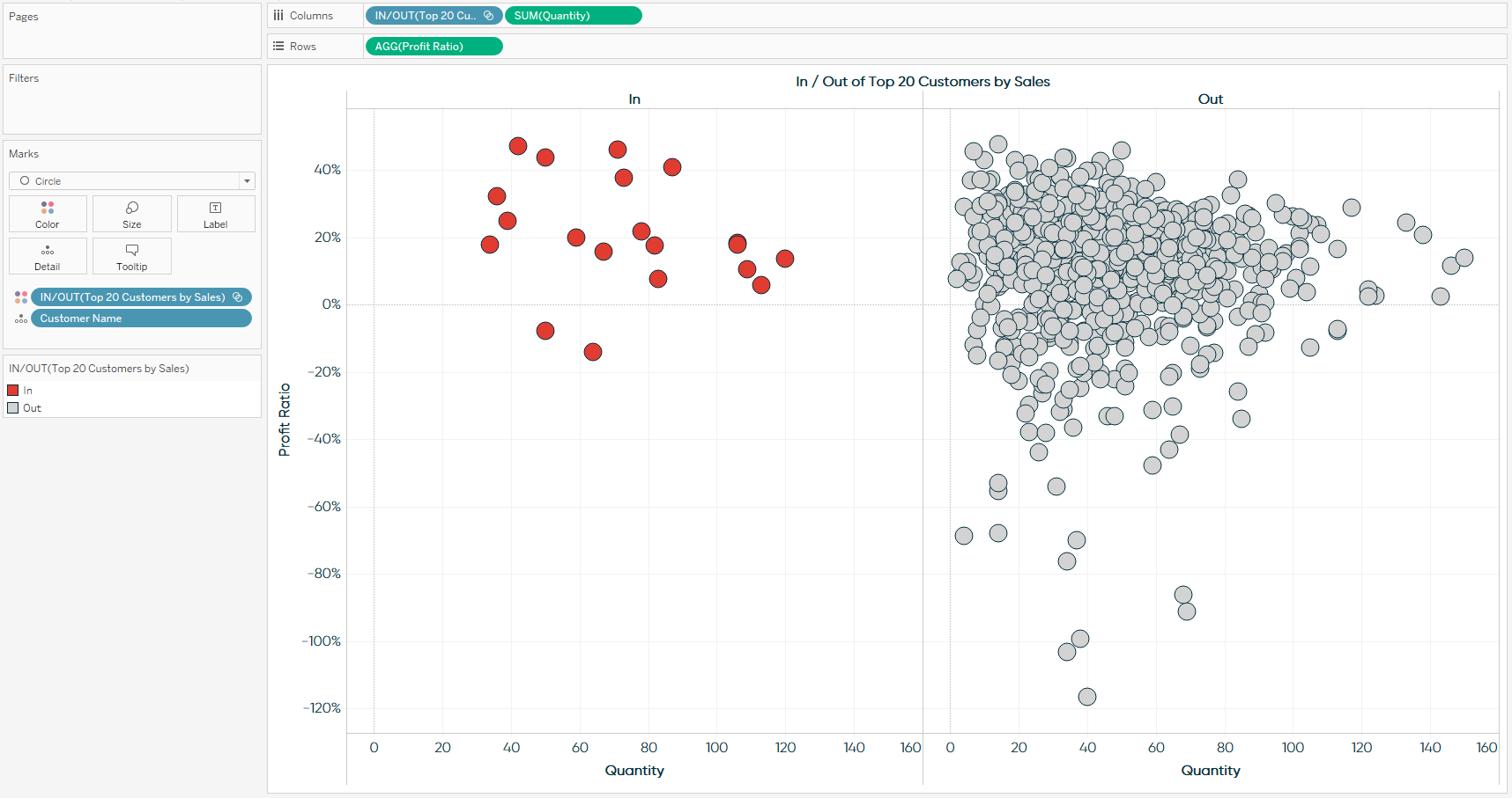 Using Tableau Sets as a Dimension