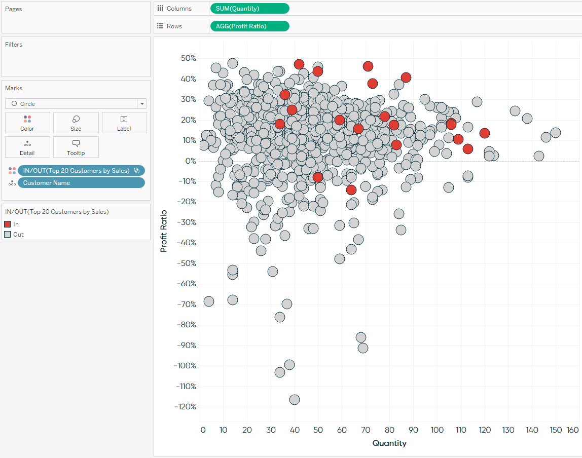 Using Tableau Sets to Encode Marks