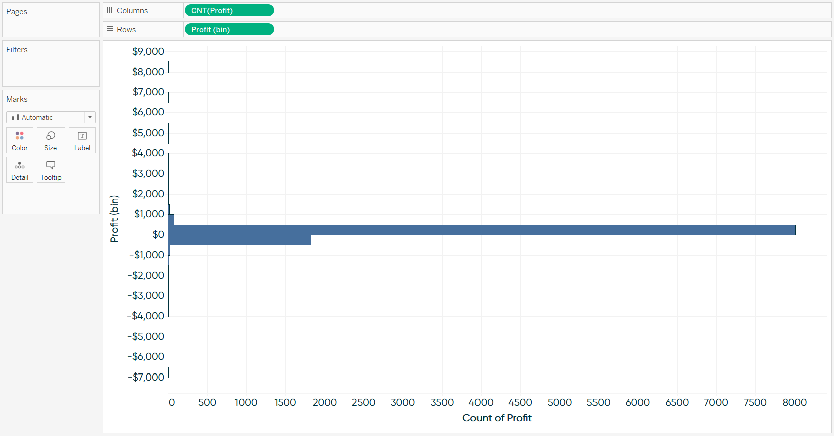 Vertical Histogram of Profit Measure in Tableau 500 Bin Size