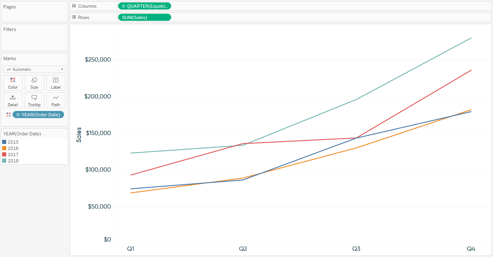 Sales by Continuous Quarter with Equalized Order Date in Tableau