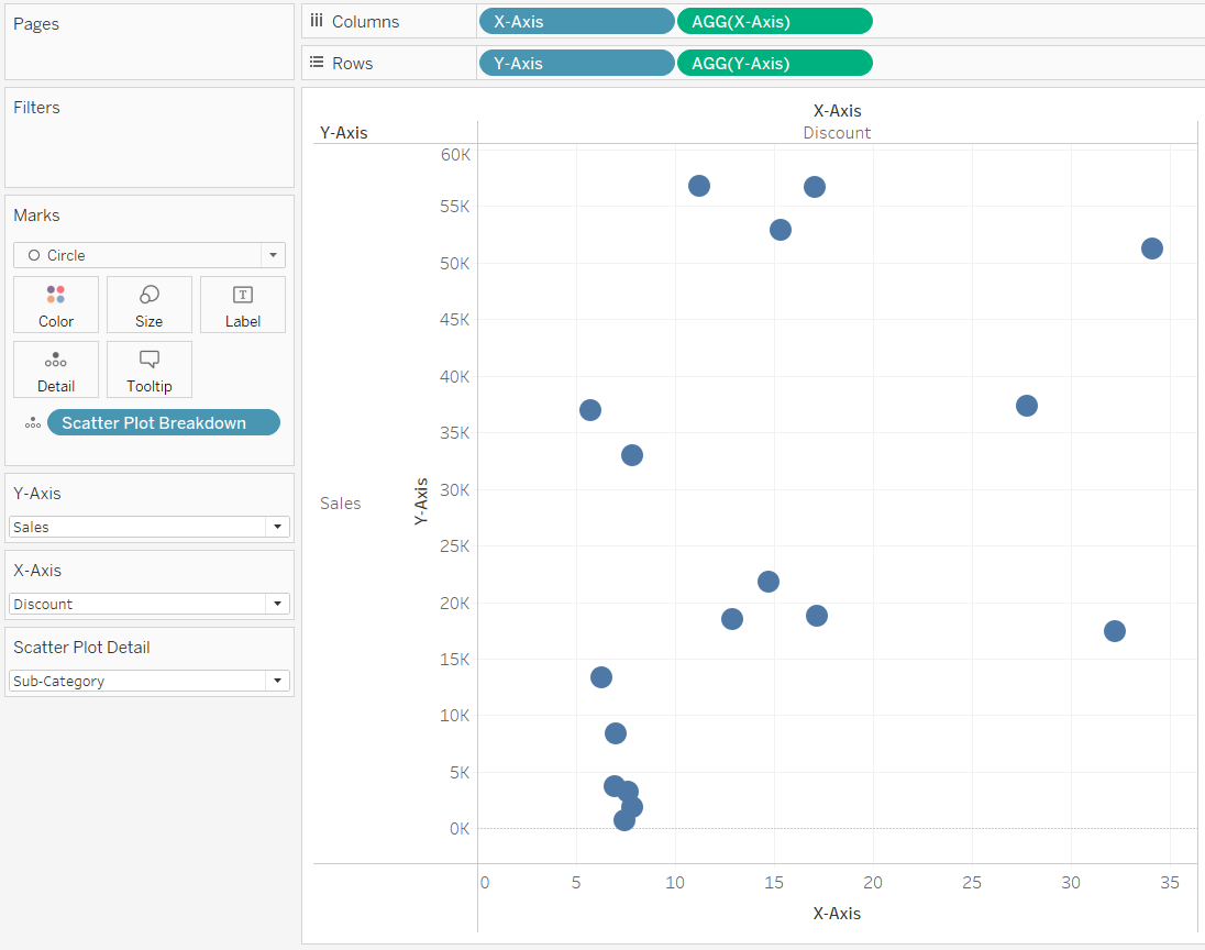 Sales by Discount by Sub-Category Scatter Plot in Tableau with Axis Titles