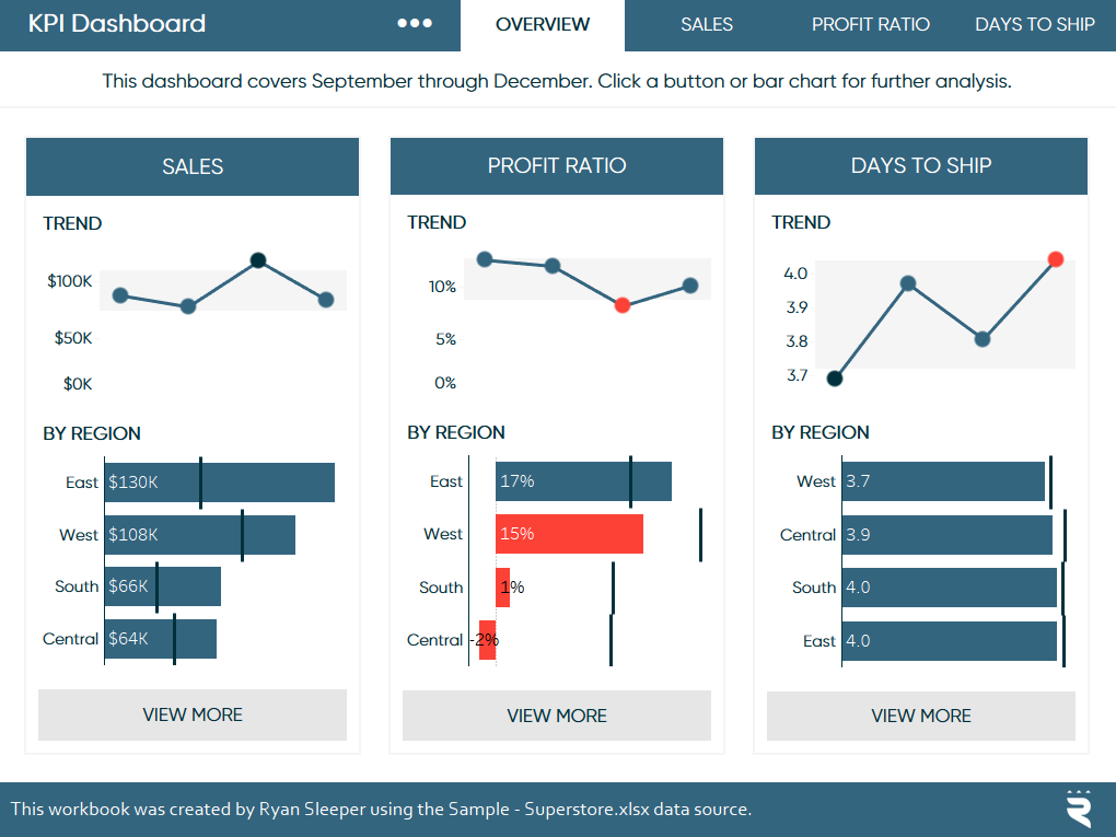 Tableau KPI Dashboard with White Space Implemented