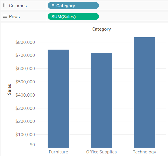 Default Axis Label for Sales on a Tableau Bar Chart