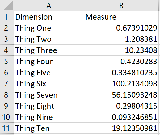 Sample Dataset Showing Different Numbers of Decimal Places