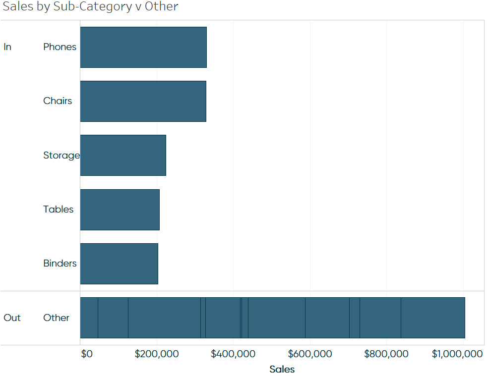 Comparing the Top 5 vs Other in Tableau