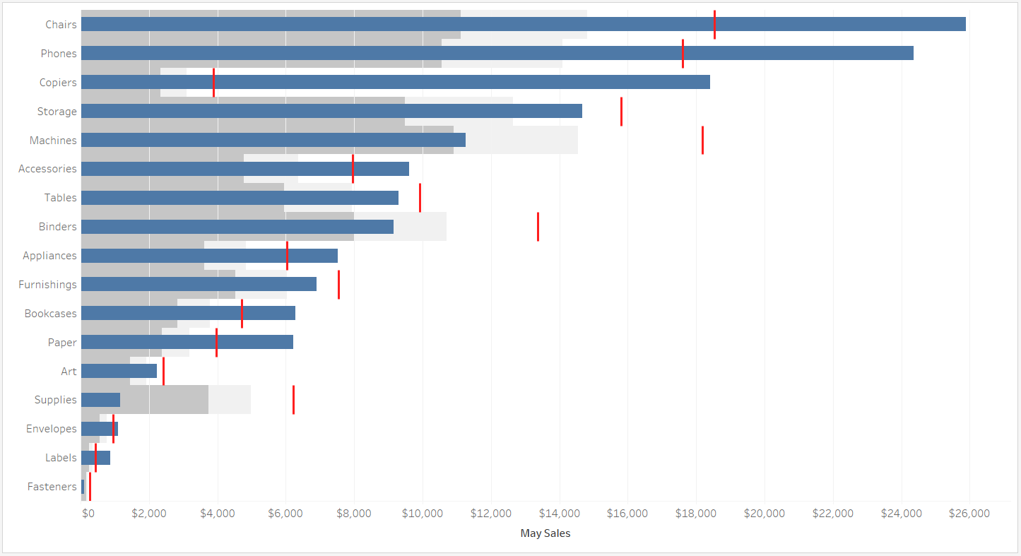 May Sales Compared to April Sales Bullet Graph in Tableau