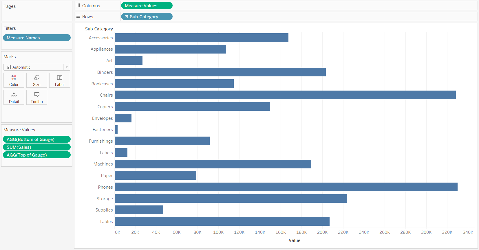 Filtered Measure Values by Sub-Category Bar Chart in Tableau