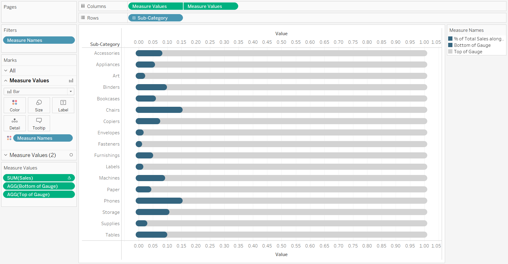 Finalizing the Percent of Sales Rounded Gauges in Tableau